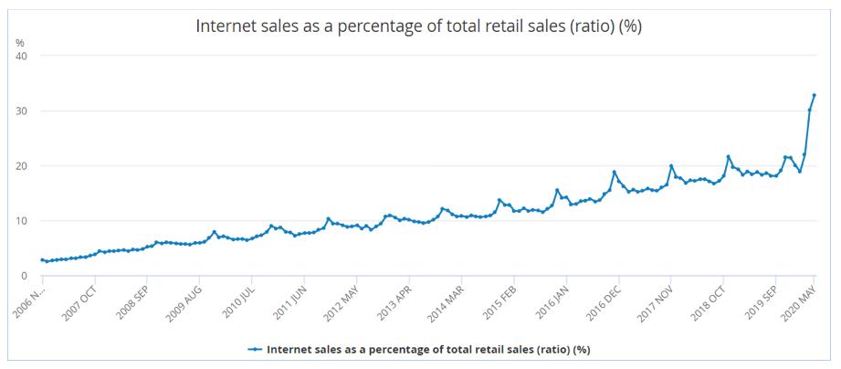 internet-sales-graph